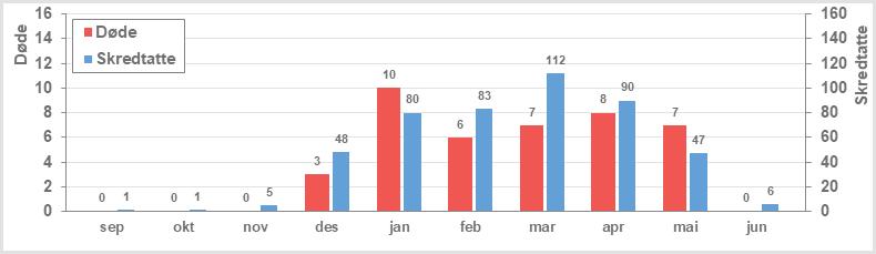 """Figuren viser snøskredulykker fordelt på fremkomstmidlene ski (både ski, snøbrett og til fots), snøskuter og bil (alle andre kjøretøy enn snøskuter) i perioden 2009-2015 hentet fra søk i pressen, innrapporteringer til NVE og rapporter fra NGI. """"Døde"""" viser antall omkommet. """"Skredtatte"""" viser antall mennesker som ble tatt av skredene, enten de overlevde eller ikke. Merk at antall personer som tas av snøskred og overlever er vesentlig underrapportert."""